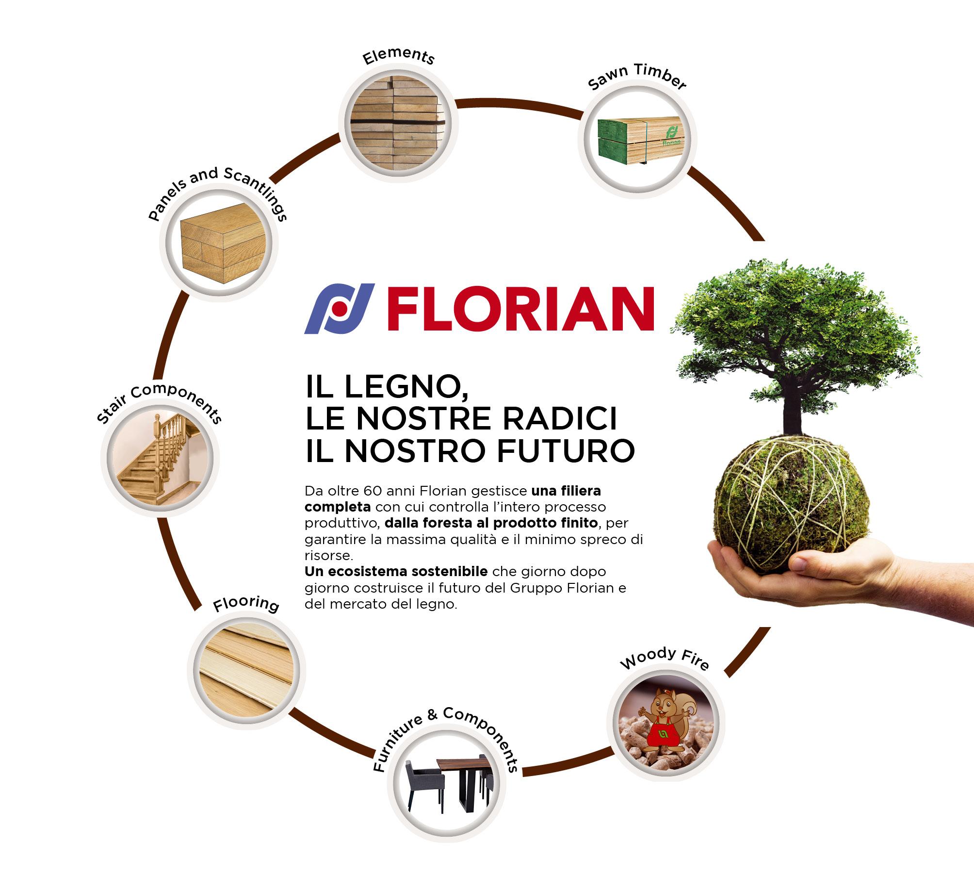 florian-slide-2